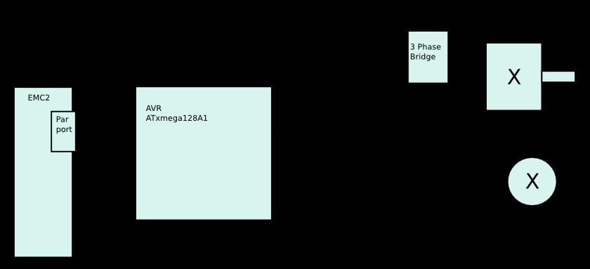 LinuxCNC Documentation Wiki: AVR