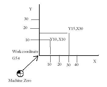 upload:work-coordinates2.jpg